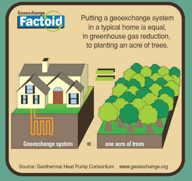 Geothermal factoid
